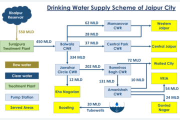 Drinking-water-supply-scheme-jaipur