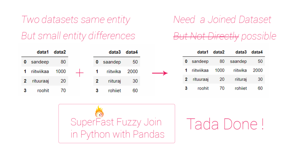 DATASCIENCE-1-2018.11.28-SUPERFAST-FUZZY-JOIN-IN-PYTHON-USING-PANDAS-feature